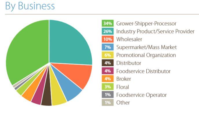 Freshsummit, Fresh Summit, Produce Packaging, Produce Tracability Initiative